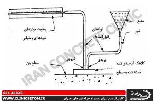 شکل 7-29 آزمایش جذب سطحی اولیه