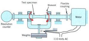 خستگی در سازه فولادی - 3