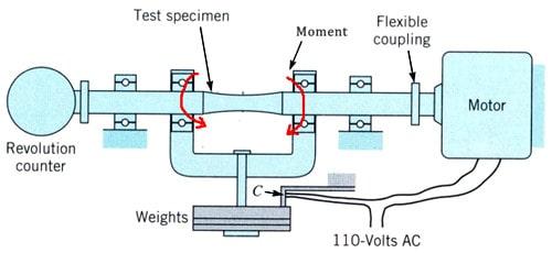 خستگی در سازه فولادی - بررسی خستگی در سازه فولادی و بتنی - 7