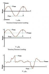 خستگی در سه حالت متفاوت بر اساس منحنی S N 1 - 3