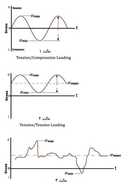 خستگی در سه حالت متفاوت بر اساس منحنی S N 1 - بررسی خستگی در سازه فولادی و بتنی - 4