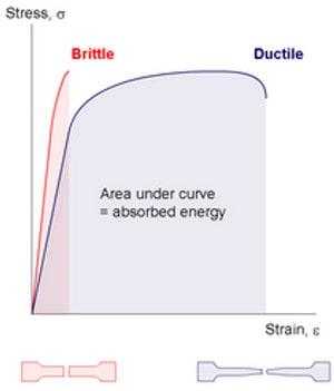 تنش کرنش مقاطع شکل پذیر و ترد - حداقل و حداکثر آرماتور در انواع المان های بتنی - 1