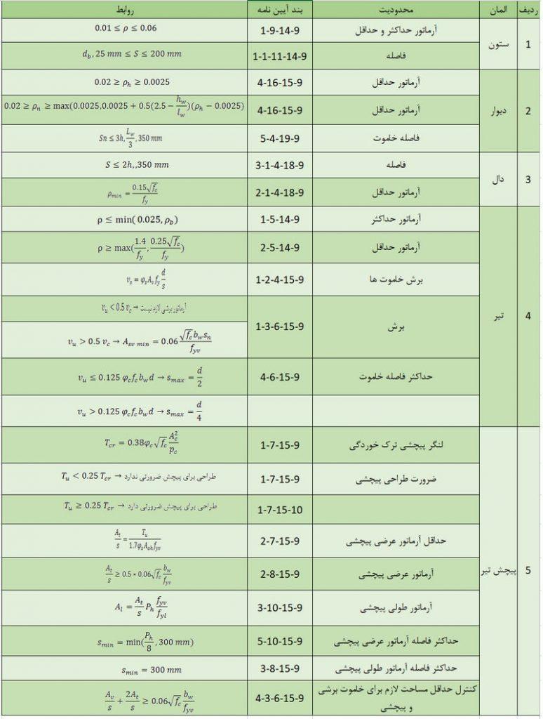 بتن - حداقل و حداکثر آرماتور در انواع المان های بتنی - 14