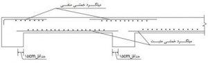 ضوابط مهار میلگرد های خمشی مثبت و منفی 1 - 3