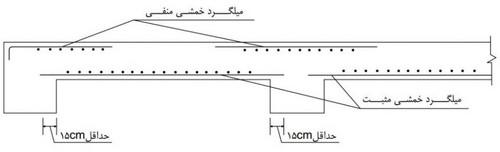 ضوابط مهار میلگرد های خمشی مثبت و منفی - آرماتور گذاری دال بتنی - 12