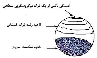 مقطع شکست خورده در اثر خستگی در سازه 1 - بررسی خستگی در سازه فولادی و بتنی - 5