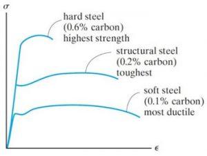 تنش کرنش فولاد با درصدهای مختلف کربن - 3