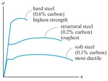 تنش کرنش فولاد با درصدهای مختلف کربن - شکل پذیری سازه های بتنی و فولادی - 2
