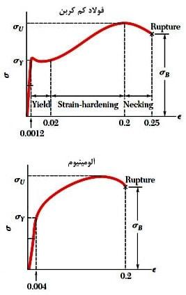 تنش کرنش فولاد و آلومینیوم 1 - بررسی خستگی در سازه فولادی و بتنی - 1