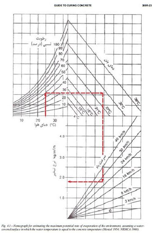 نرخ تبخیر - عمل آوری یا کیورینگ بتن - 15