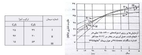 مقاومت فشاری بتن 1 - طرح اختلاط بتن - 5