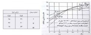 مقاومت فشاری بتن - 3