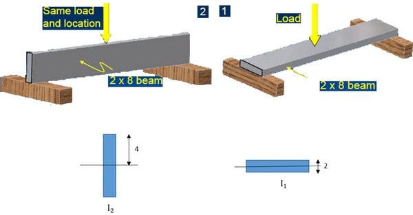 عامل سطح مقطع و ممان اینرسی که بر سحتی سازه موثر هستند - عوامل موثر در سختی سازه - 17