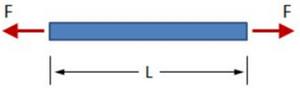 محوری Axial stiffness - عوامل موثر در سختی سازه - 5