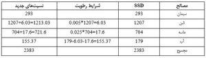 حل شده طرح اختلاط بتن به روش aci 1 - 3