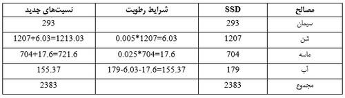 حل شده طرح اختلاط بتن به روش aci 1 - طرح اختلاط بتن - 8