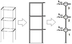 سازه با فنر در بررسی تفاوت سختی و مقاومت - 3