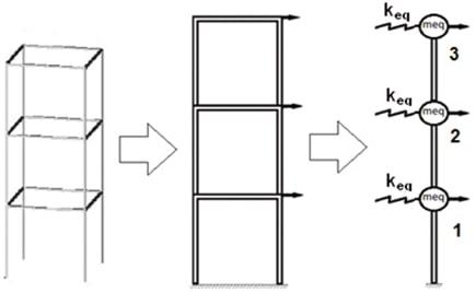 سازه با فنر در بررسی تفاوت سختی و مقاومت - عوامل موثر در سختی سازه - 3