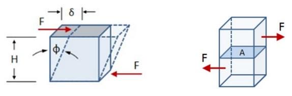 برشی اجسام - عوامل موثر در مقاومت سازه - 2