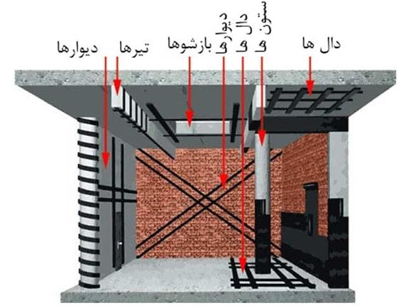 سازه با FRP - عوامل موثر در مقاومت سازه - 5