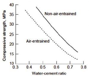نسبت آب به سیمان و مقاومت بتن - 3