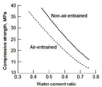 نسبت آب به سیمان و مقاومت بتن - طرح اختلاط بتن - 9