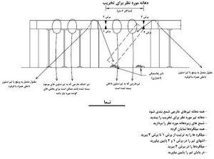 تیر سازه ای یکی از مراحل عملیات تخریب ساختمان 1 - 3