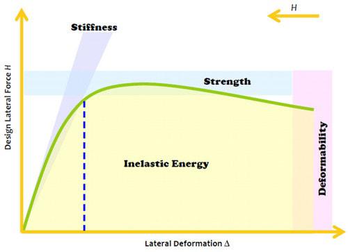 سختی و مقاومت 1 - تفسیر تفاوت سختی و مقاومت - 1