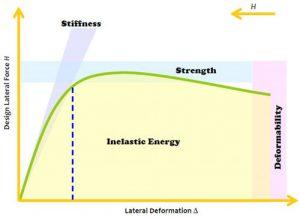 سختی و مقاومت - 1