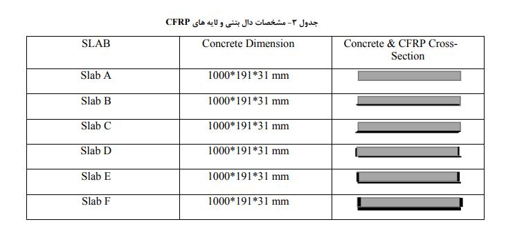 3 - تقویت دال بتنی با استفاده از الیاف کامپوزیت کربن - 3