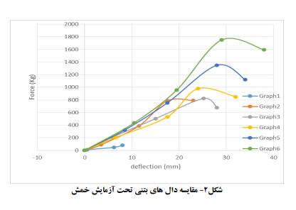 2 - تقویت دال بتنی با استفاده از الیاف کامپوزیت کربن - 6