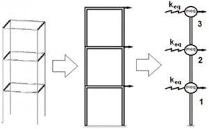 سازه با فنر در بررسی تفاوت سختی و مقاومت - 1