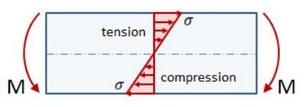 خمشی چیست؟ - تفسیر تفاوت سختی و مقاومت - 24