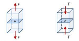 فشاری سا محوری عضو در برابر نیروی محوری فشاری 1 - 3