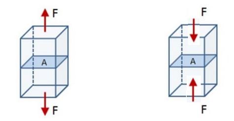 فشاری سا محوری عضو در برابر نیروی محوری فشاری 1 - تفسیر تفاوت سختی و مقاومت - 25