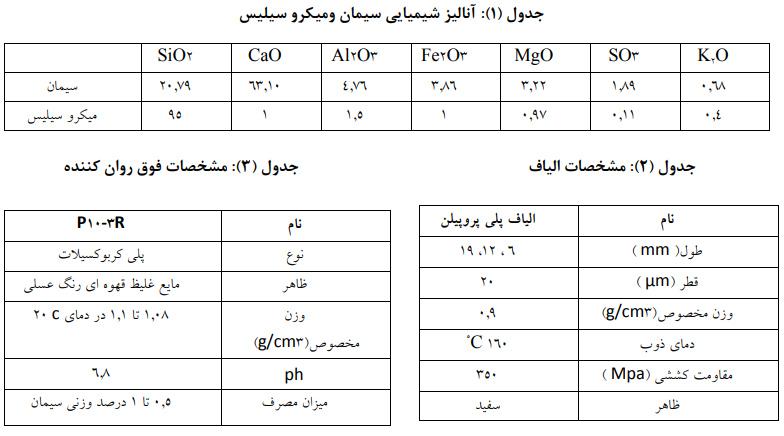 پلی پروپیلن 1 - بررسی تاثیر نسبت طول به قطر(L/D) الیاف پلی پروپیلن - 1