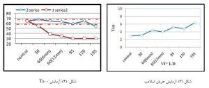 تاثیر نسبت طول به قطرالیاف پلی پروپیلن 1 - 3