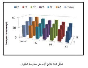 تاثیر نسبت طول به قطرالیاف پلی پروپیلن 11 - 3