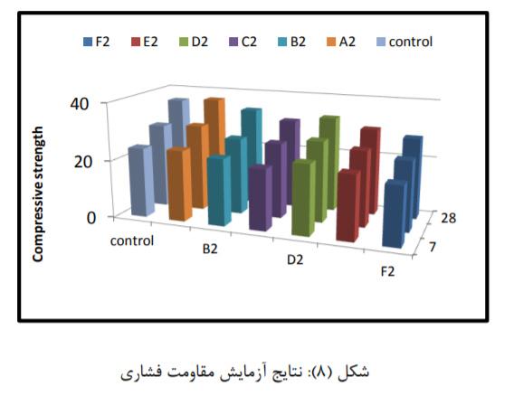تاثیر نسبت طول به قطرالیاف پلی پروپیلن 12 - بررسی تاثیر نسبت طول به قطر(L/D) الیاف پلی پروپیلن - 11