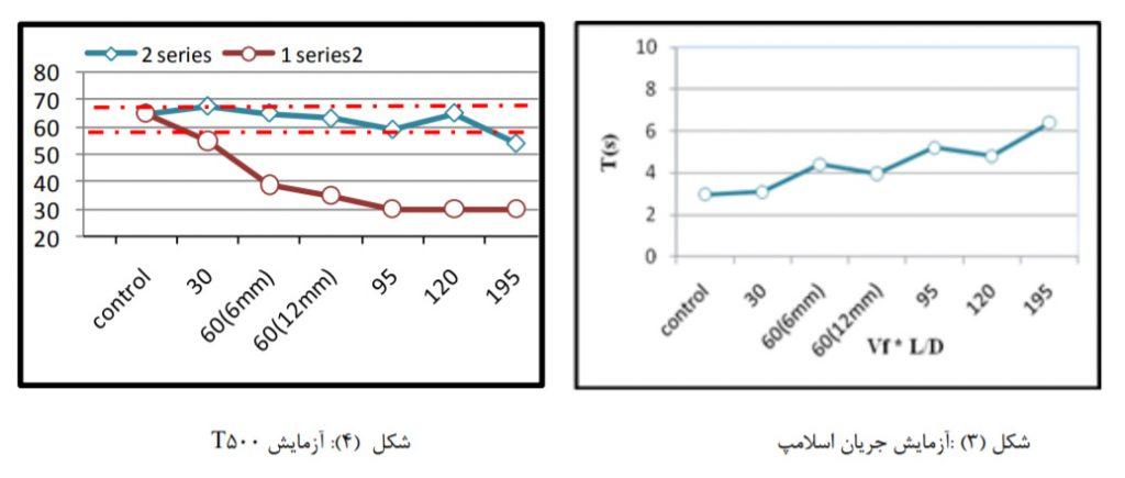 تاثیر نسبت طول به قطرالیاف پلی پروپیلن 2 - بررسی تاثیر نسبت طول به قطر(L/D) الیاف پلی پروپیلن - 6
