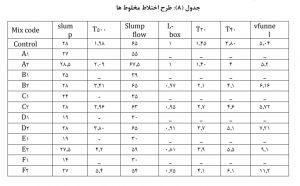 تاثیر نسبت طول به قطرالیاف پلی پروپیلن 3 - 3