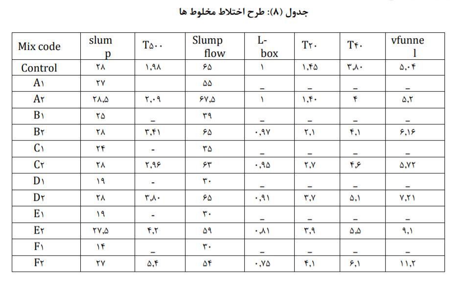 تاثیر نسبت طول به قطرالیاف پلی پروپیلن 4 - بررسی تاثیر نسبت طول به قطر(L/D) الیاف پلی پروپیلن - 7