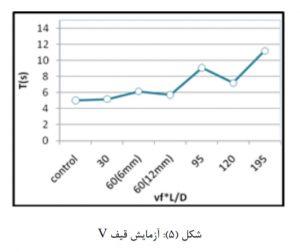 تاثیر نسبت طول به قطرالیاف پلی پروپیلن 5 - 3