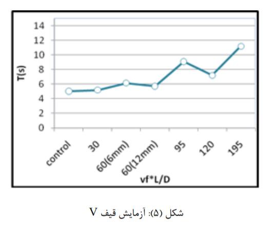 تاثیر نسبت طول به قطرالیاف پلی پروپیلن 6 - بررسی تاثیر نسبت طول به قطر(L/D) الیاف پلی پروپیلن - 8