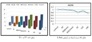 تاثیر نسبت طول به قطرالیاف پلی پروپیلن 7 - 3