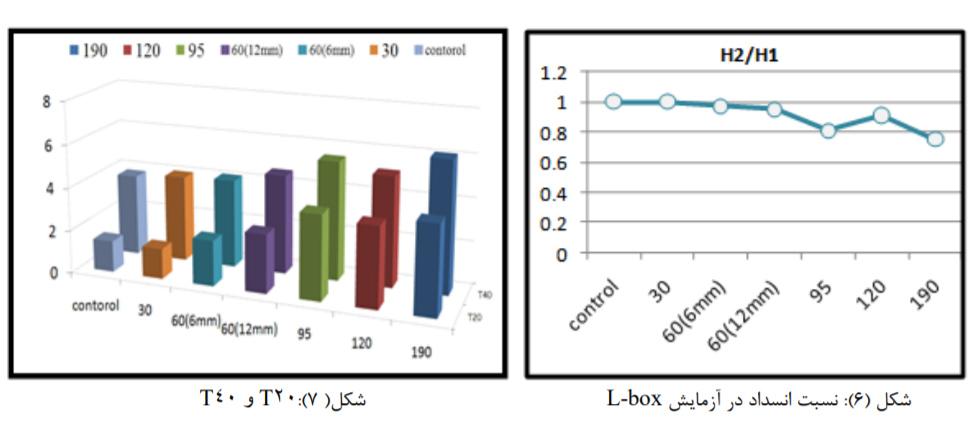 تاثیر نسبت طول به قطرالیاف پلی پروپیلن 8 - بررسی تاثیر نسبت طول به قطر(L/D) الیاف پلی پروپیلن - 9