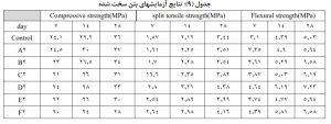 تاثیر نسبت طول به قطرالیاف پلی پروپیلن 9 - 3