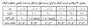 اختلاط حاوی الیاف با نسبتهای طول به قطر - 3