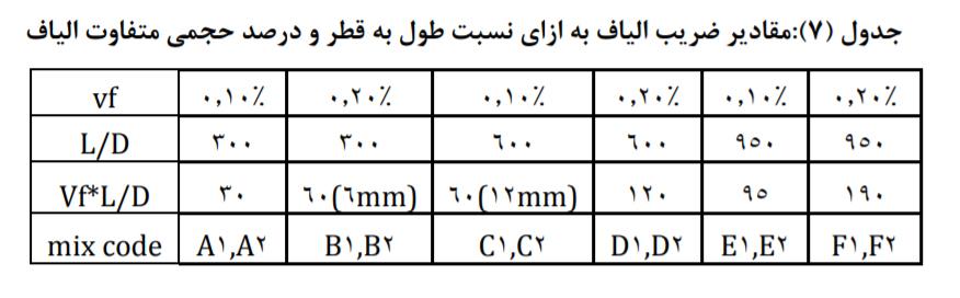 اختلاط حاوی الیاف با نسبتهای طول به قطر - بررسی تاثیر نسبت طول به قطر(L/D) الیاف پلی پروپیلن - 5
