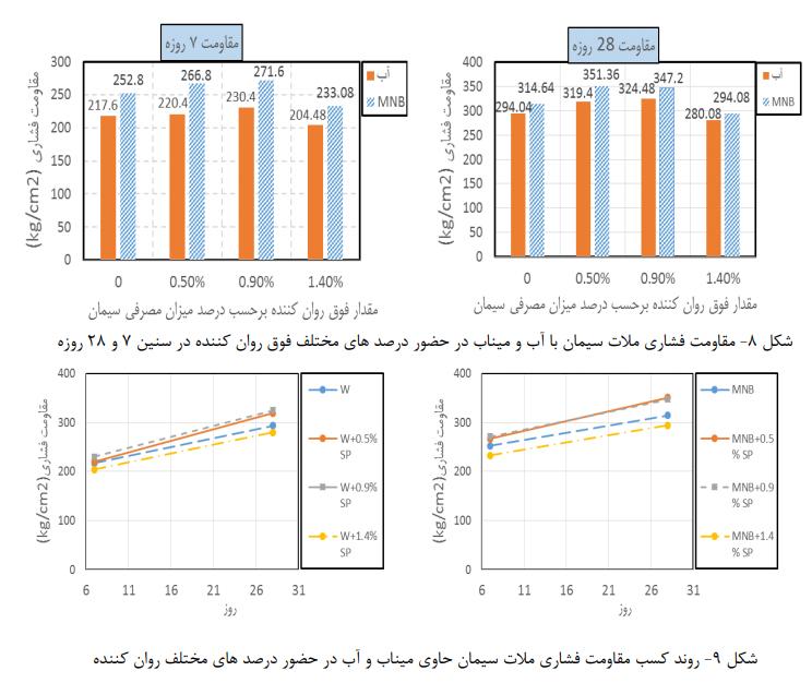 فشاری - تأثیر میکرو نانو حباب در حضور فوق روان کننده - 11